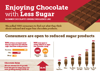 Blommer Sensible Indulgence Infographic
